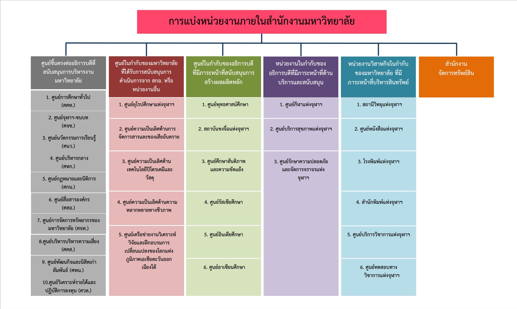 Org-Chart-3