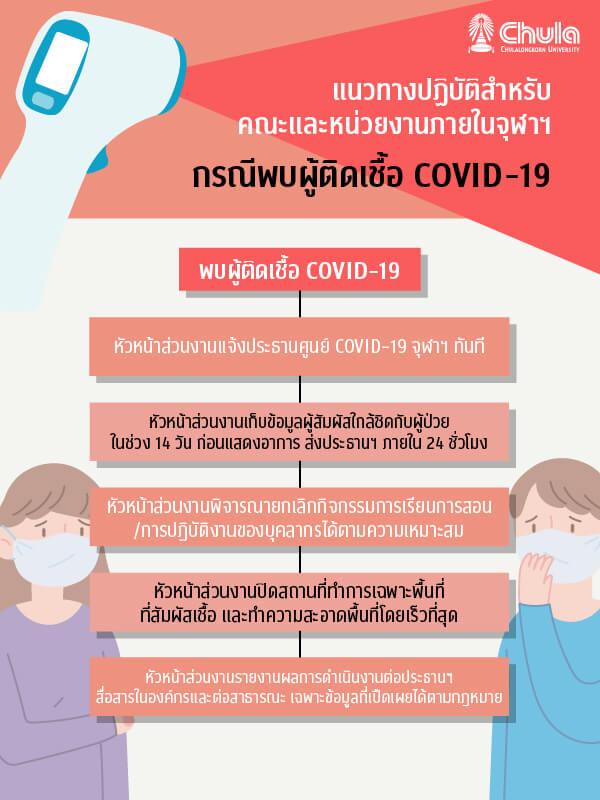 แนวทางปฏิบัติสำหรับคณะและหน่วยงานภายในจุฬาฯ กรณีพบผู้ติดเชื้อ COVID-19
